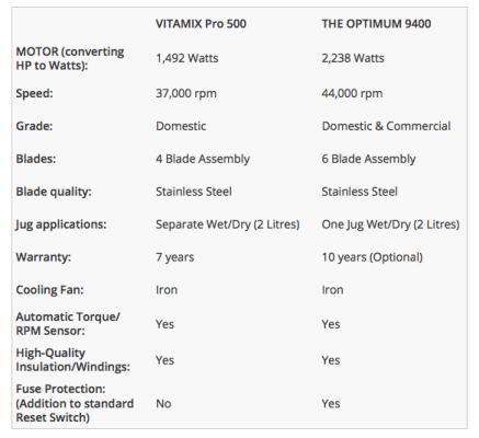 Froothie Optimum vs Vitamix | Veggie Desserts